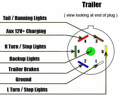 16 foot scamp soul journer rh art rageous net 7-Wire Trailer Wiring Diagram with Brakes 7 Pin Trailer Wiring Colors